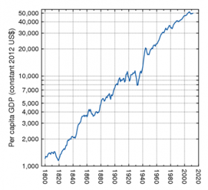 1800 to present, real per capita GDP