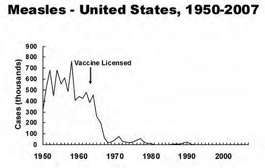 war on anti-vaccine people
