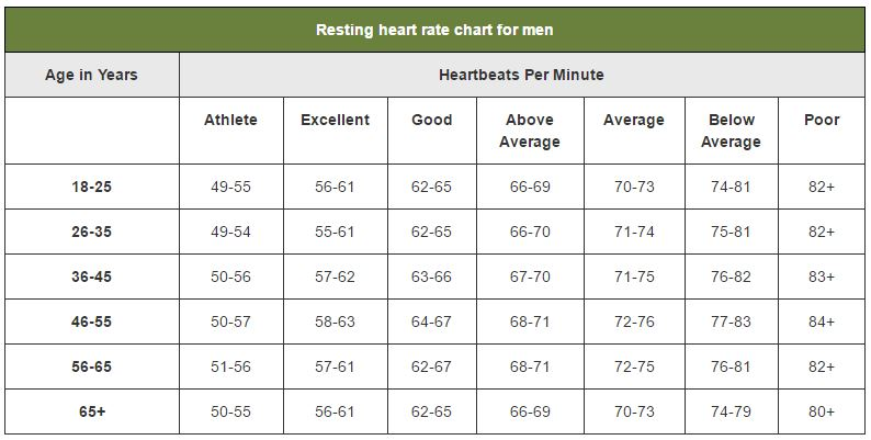 The Below Charts Reveal Healthy Ranges For Resting Heart Rate Based On Sex  And Age.